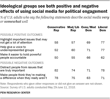 Ideological groups see both positive and negative effects of using social media for political engagement