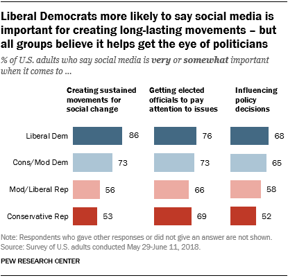 Liberal Democrats more likely to say social media is important for creating long-lasting movements – but all groups believe it helps get the eye of politicians