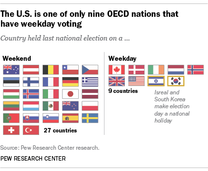 The U.S. is one of only nine OECD nations that have weekday voting