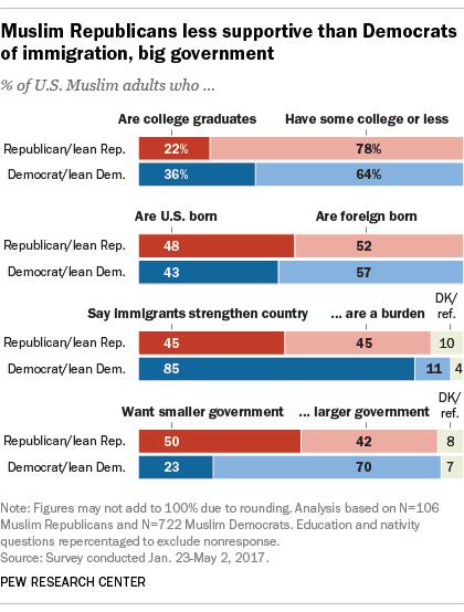 Muslim Republicans less supportive than Democrats of immigration, big government