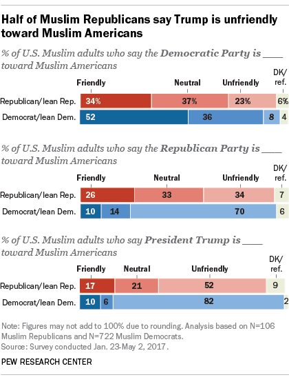 Half of Muslim Republicans say Trump is unfriendly toward Muslim Americans