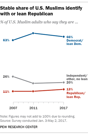 Stable share of U.S. Muslims identify with or lean Republican