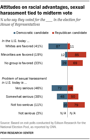 Attitudes on racial advantages, sexual harassment tied to midterm vote