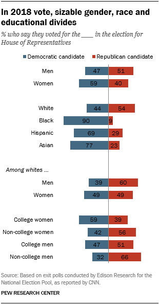 FT_18.11.07_MidtermDemographics_gender-race-education-divides.png