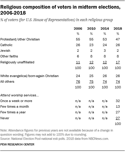 Religious composition of voters in midterm elections, 2006-2018
