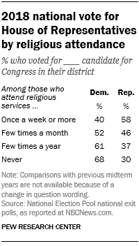 2018 national vote for House of Representatives by religious attendance
