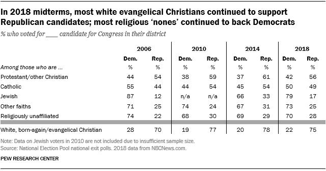 FT_18.11.07_howFaithfulVoted_white-evangelical-Christians.png