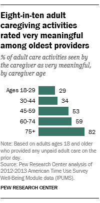 Eight-in-ten adult caregiving activities rated very meaningful among oldest providers