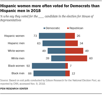 Hispanic women more often voted for Democrats than Hispanic men in 2018
