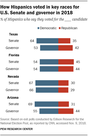 How Hispanics voted in key races for U.S. Senate and governor in 2018