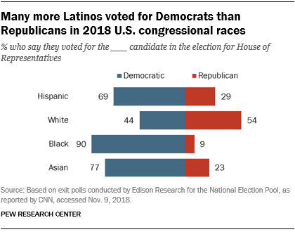 Many more Latinos voted for Democrats than Republicans in 2018 U.S. congressional races