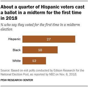 About a quarter of Hispanic voters cast a ballot in a midterm for the first time in 2018