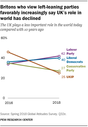 Britons who view left-leaning parties favorably increasingly say UK's role in world has declined