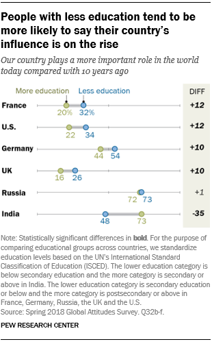 People with less education tend to be more likely to say their country's influence is on the rise