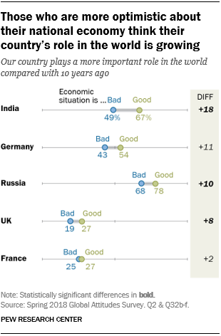 Those who are more optimistic about their national economy think their country's role in the world is growing