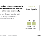 Teens who are online almost constantly are as likely to socialize offline as their peers who are online less frequently