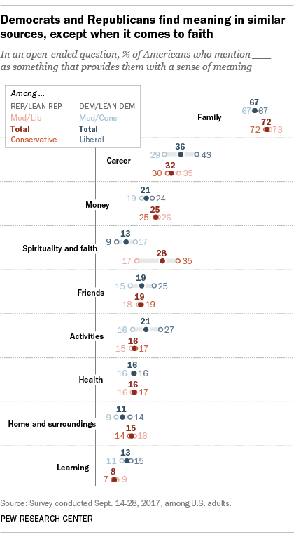 Democrats and Republicans find meaning in similar sources, except when it comes to faith