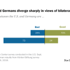 Americans and Germans diverge sharply in views of bilateral relations