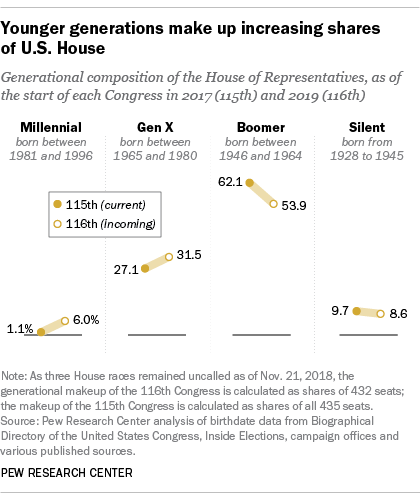 Younger generations make up increasing shares of U.S. House