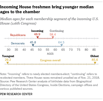 Incoming House freshman bring younger median ages to the chamber