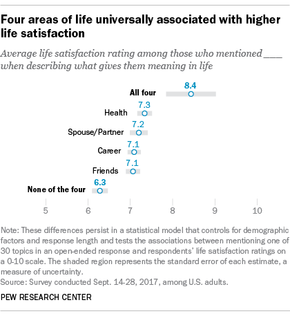 Four areas of life universally associated with higher life satisfaction