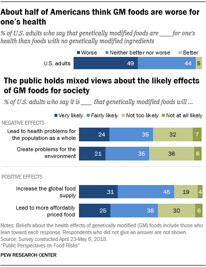 About half of Americans think GM foods are worse for one's health