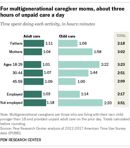 For multigenerational caregiver moms, about three hours of unpaid care a day