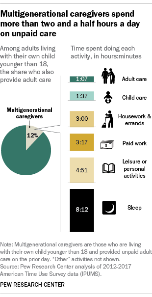 Multigenerational caregivers spend more than two and a half hours a day on unpaid care