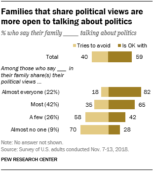 Families that share political views are more open to talking about politics