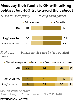 Most say their family is OK with talking politics, but 40% try to avoid the subject