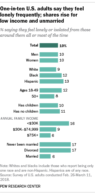 One-in-ten U.S. adults say they feel lonely frequently; shares rise for low income and unmarried