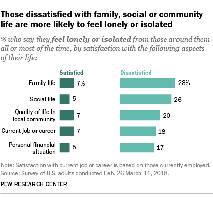 Those dissatisfied with family, social or community life are more likely to feel lonely or isolated