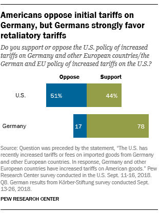 Americans oppose initial tariffs on Germany, but Germans strongly favor retaliatory tariffs