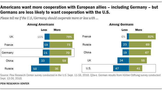 Americans want more cooperation with European allies - including Germany - but Germans are less likely to want cooperation with the U.S.
