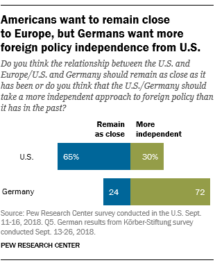 Do you think the relationship between the U.S. and Europe/U.S. and Germany should remain as close as it has been or do you think that the U.S./Germany should take a more independent approach to foreign policy than it has in the past