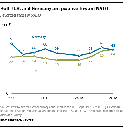 Both U.S. and Germany are positive toward NATO