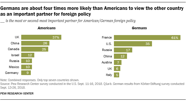Germans are about four times more likely than Americans to view the other country as an important partner for foreign policy