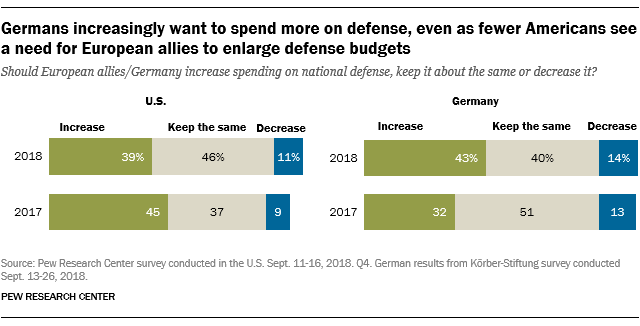 Germany increasingly want to spend more on defense, even as fewer Americans see a need for European allies to enlarge defense budgets