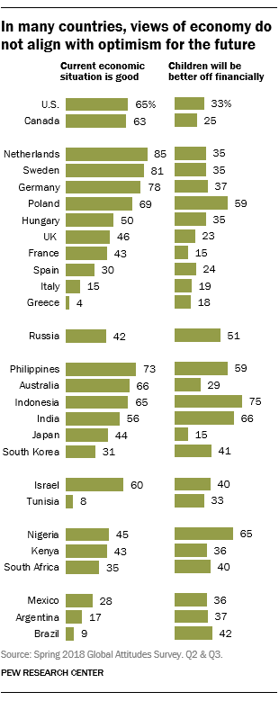 In many countries, views of economy do not align with optimism for the future