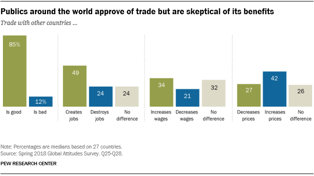 Publics around the world approve of trade but are skeptical of its benefits