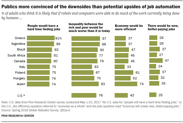Publics more convinced of the downsides than potential upsides of job automation