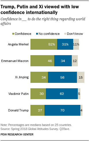 Trump, Putin and Xi viewed with low confidence internationally