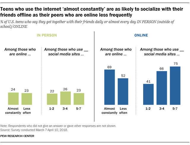 Teens who use the internet 'almost constantly' are as likely to socialize with their friends offline as their peers who are online less frequently