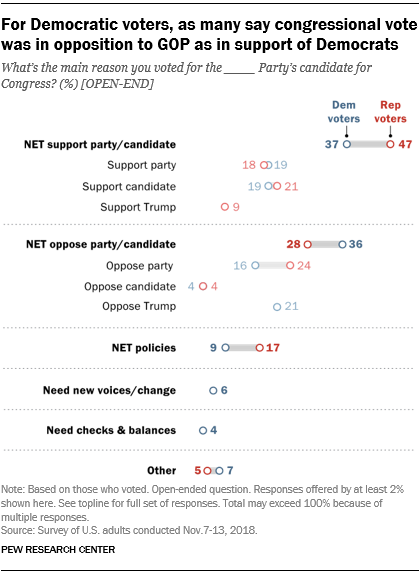 For Democratic voters, as many say congressional vote was in opposition to GOP as in support of Democrats
