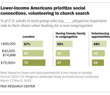 Lower-income Americans prioritize social connections, volunteering in church search