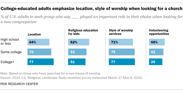 College-educated adults emphasize location, style of worship when looking for a church