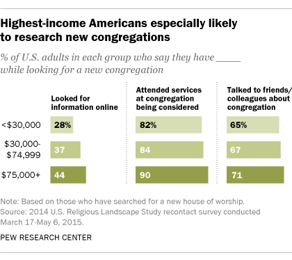 Highest-income Americans especially likely to research new congregations