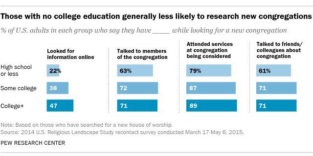 Those with no college education generally less likely to research new congregations