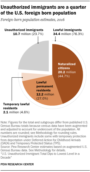 Unauthorized immigrants are a quarter of the U.S. foreign born population