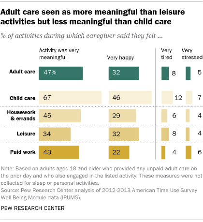 Adult care seen as more meaningful than leisure activities but less meaningful than child care